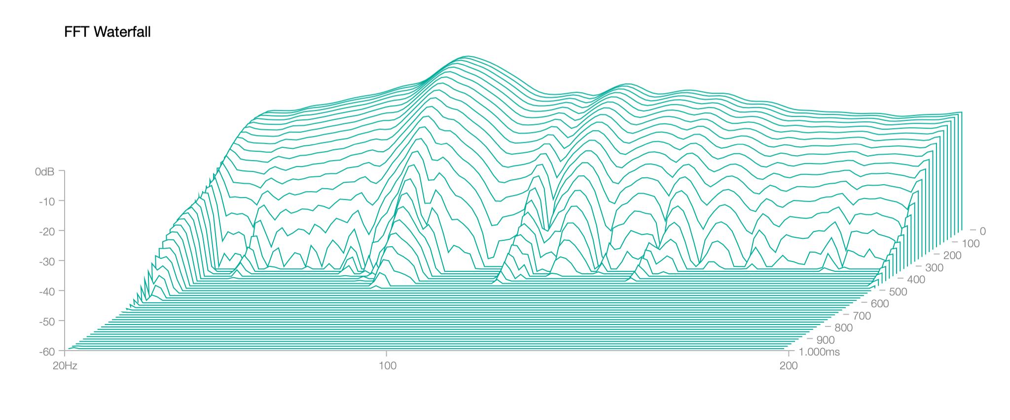 Wasserfalldiagramm tiefer Frequenzen in unserem Tonstudio mit Bassfallen in drei Ecken