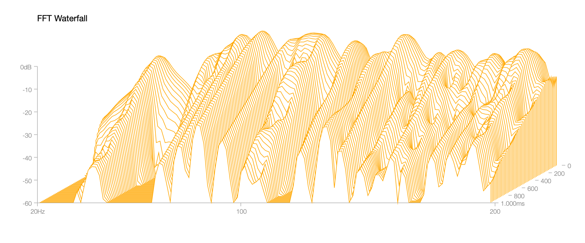 Wasserfalldiagramm tiefer Frequenzen im  unbehandelten Raum